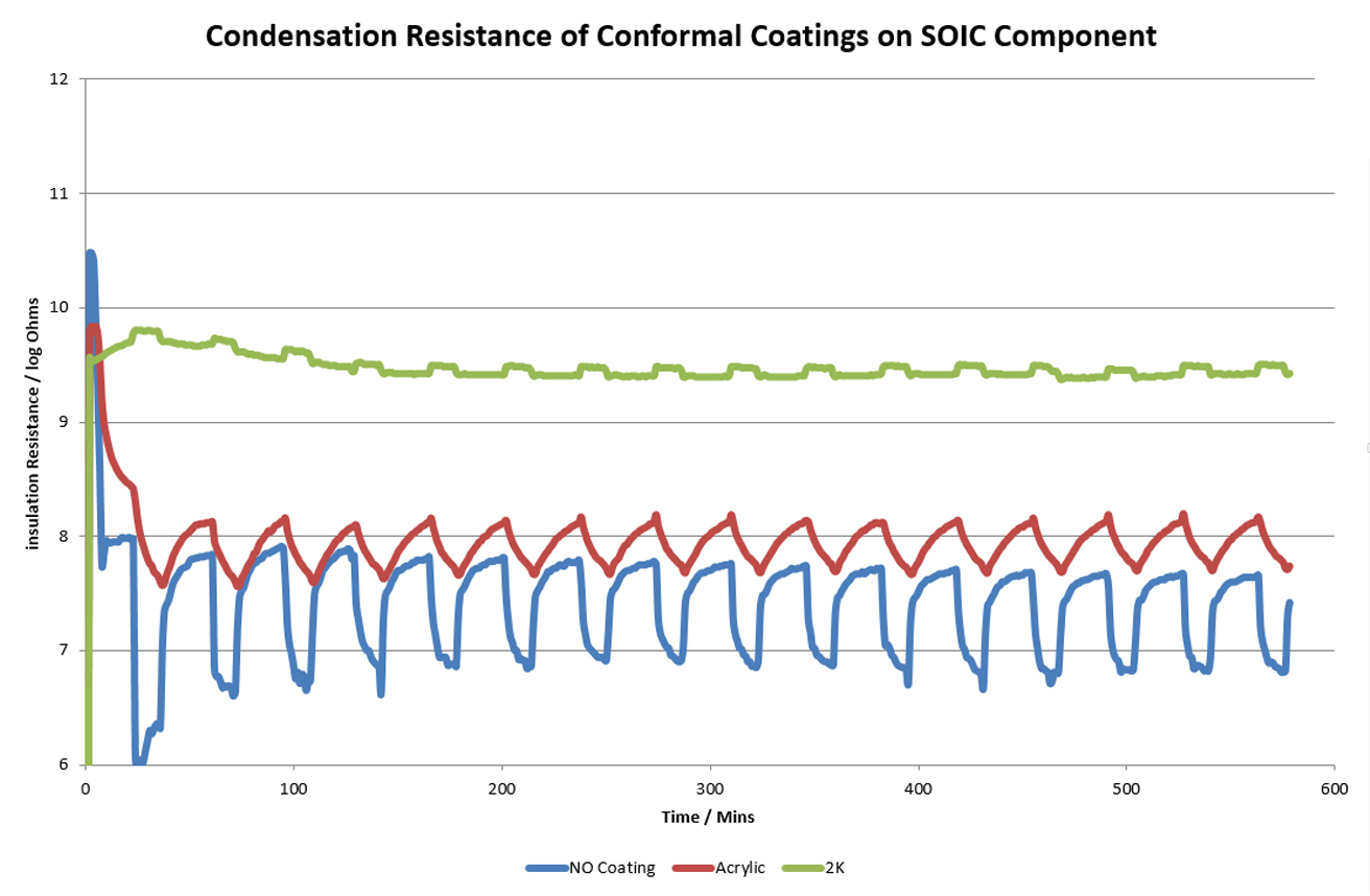 SIR of coated and uncoated SOIC pattern during cyclic condensation testing