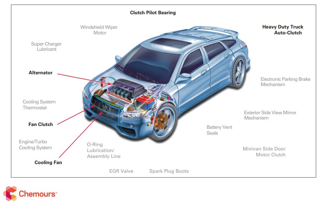 Lubrication Points for Automotive Bearing Applications