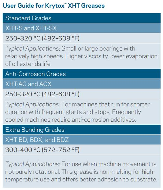 krytox xht greases uses guide