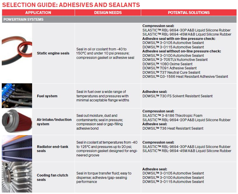 selection guide adhesives and sealants exterior systems