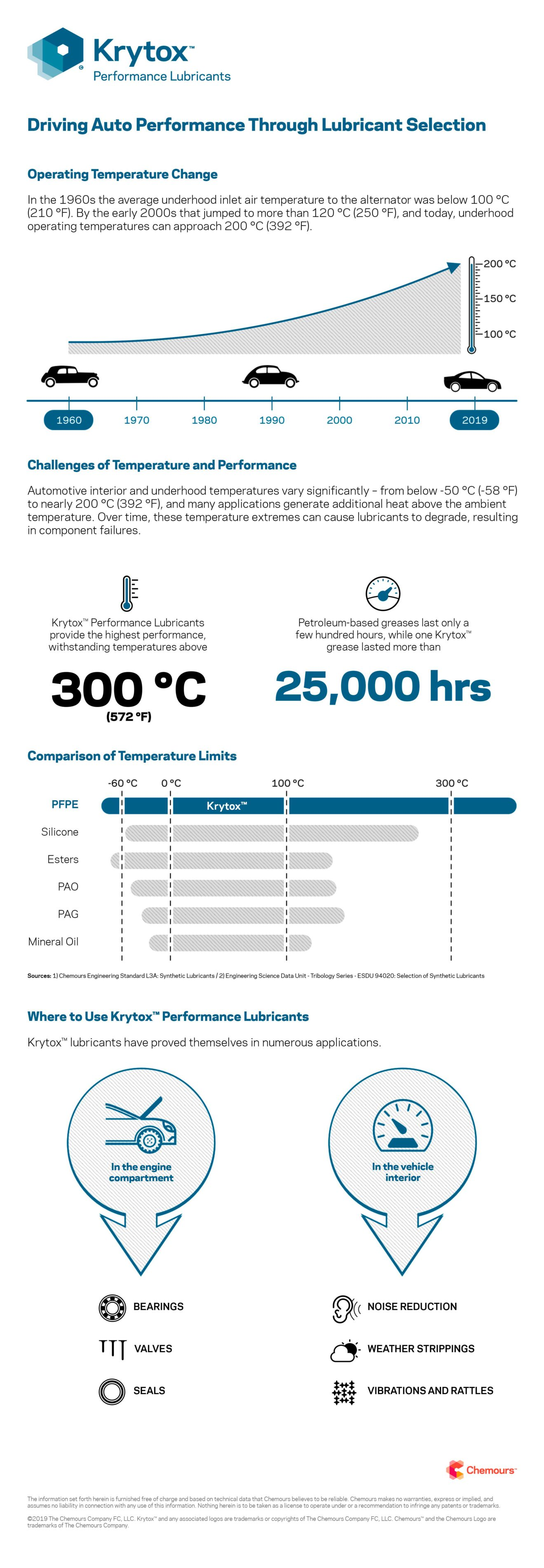 Krytox™ Performance Lubricants -Infographic-Driving-Auto-Performance