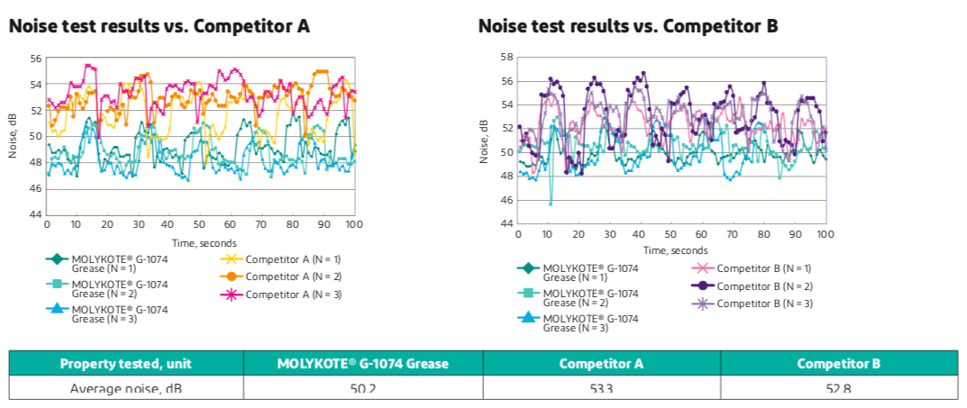 Noise tests results active roll stabilizer