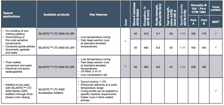 Low-temperature-cure (LTC) LSRs