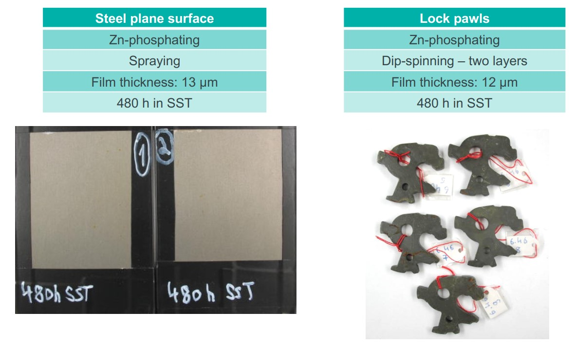 Corrosion protection performance test_Results