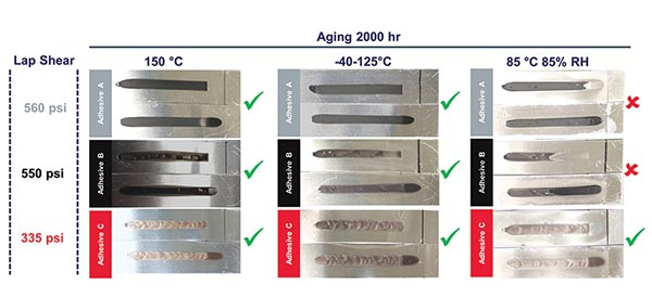 Accelerated aging of wedge test durability joints