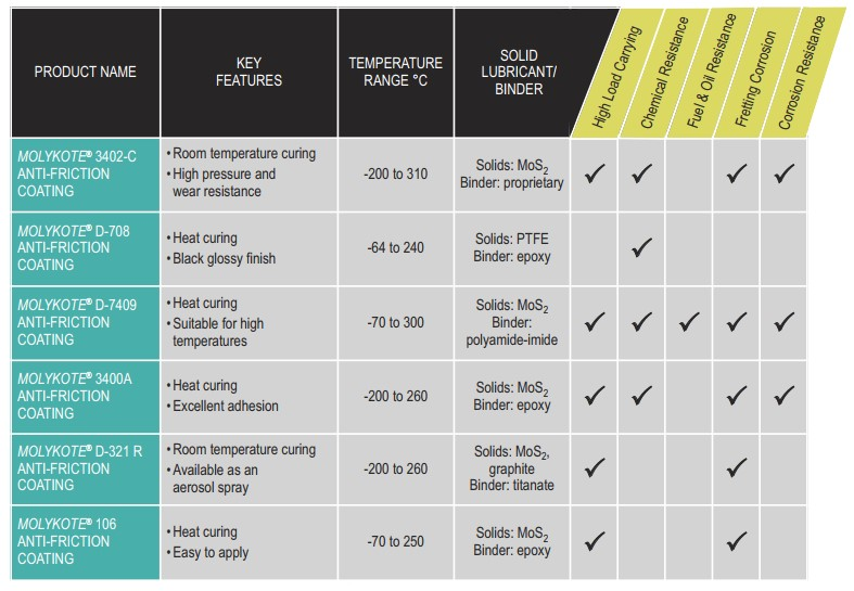 Molykote Brand Anti-Friction Coatings (AFCs) Selection table_DGE