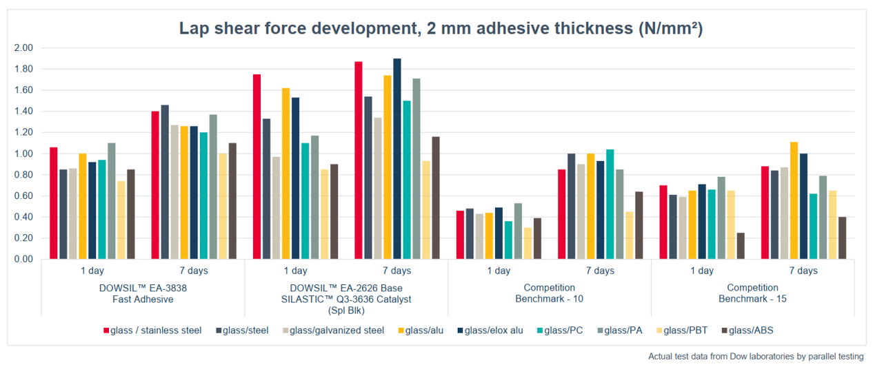 DOWSIL™ EA-3838 Fast Adhesive_adhesion development after full care