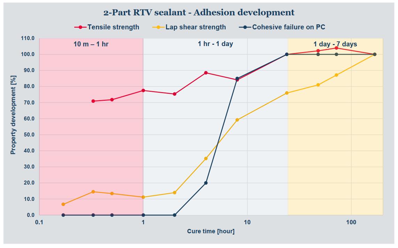 DOWSIL™ EA-3838 Fast Adhesive_adhesion development