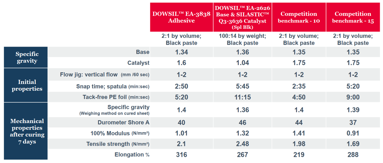 DOWSIL™ EA-3838 Fast Adhesive_mechanical properties versus competition
