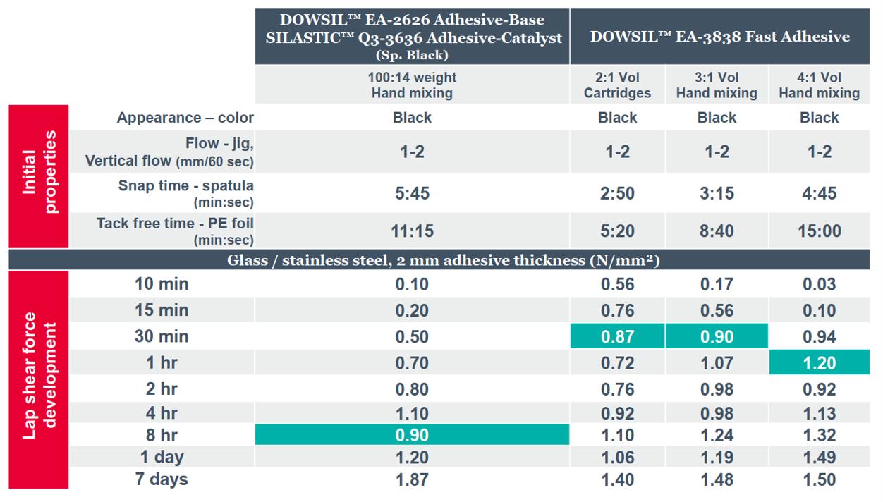 DOWSIL™ EA-3838 Fast Adhesive_potential mixing ratios