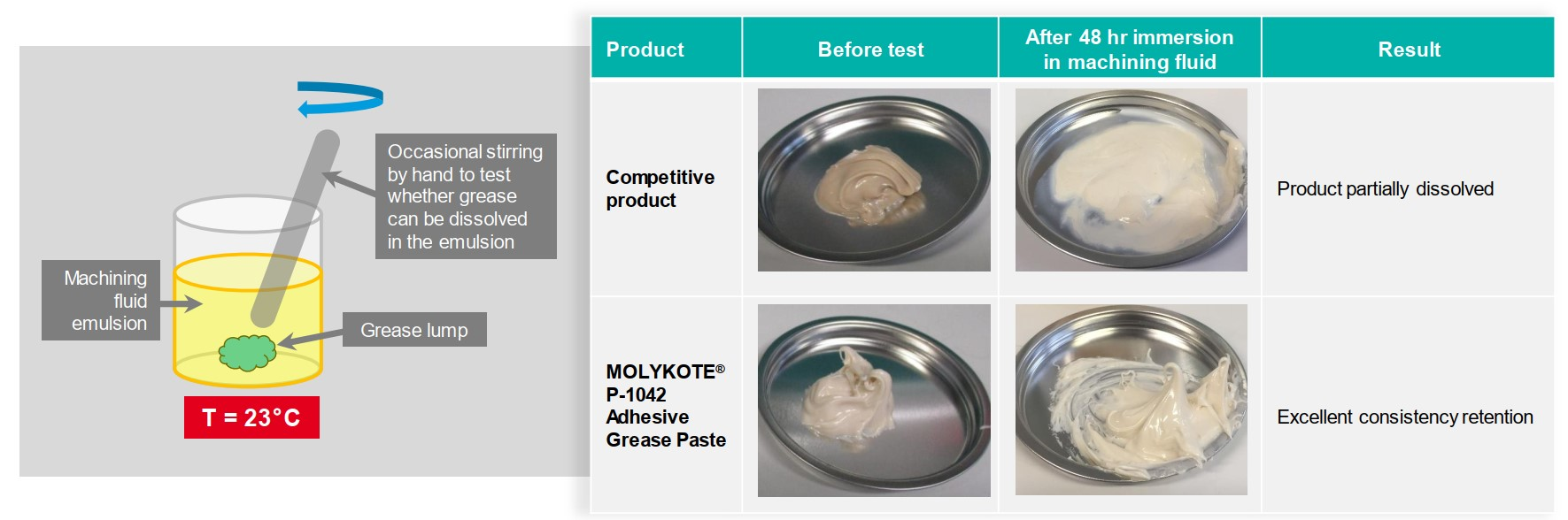 MOLYKOTE® P-1042 Adhesive Grease Paste_static machining fluid compatibility test