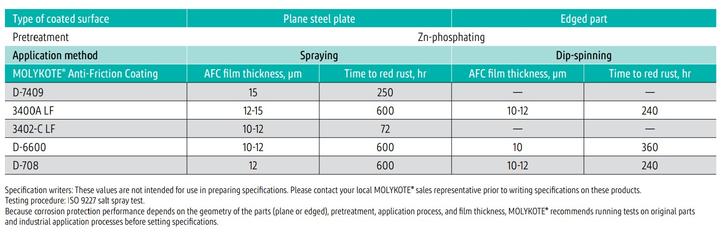 Selected coatings for corrosion protection