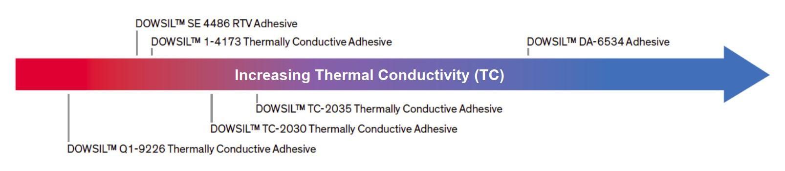 Applications_Thermally Conductive Adhesives
