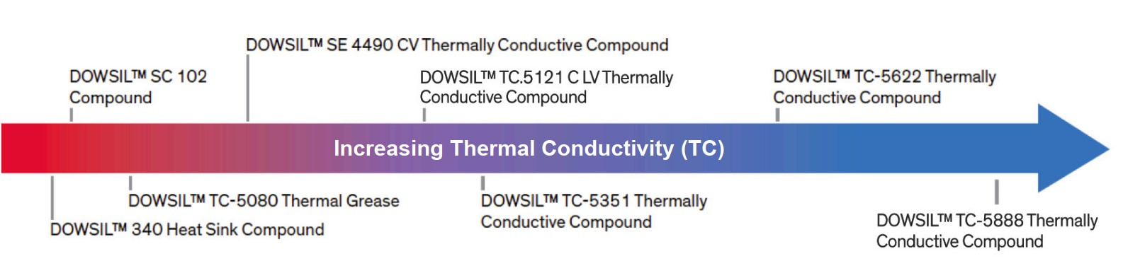 Applications_Thermally Conductive Compounds