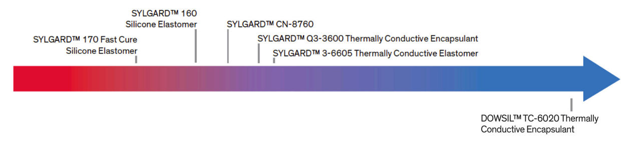 Applications_Thermally Conductive Elastomers & Gels