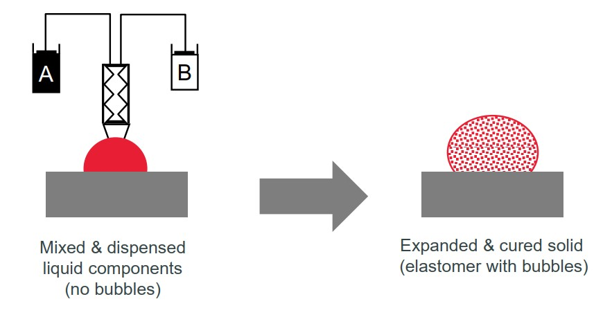 Processing of Silicone Foams