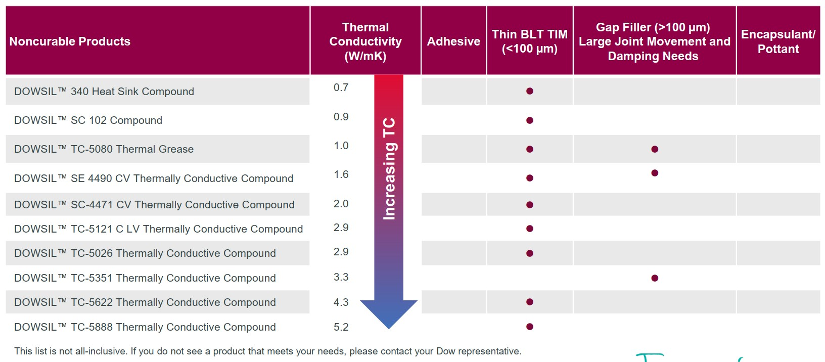 Thermally Conductive Materials Product Summary
