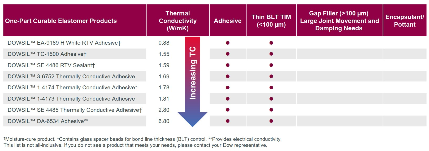 Thermally Conductive Materials Product Summary2