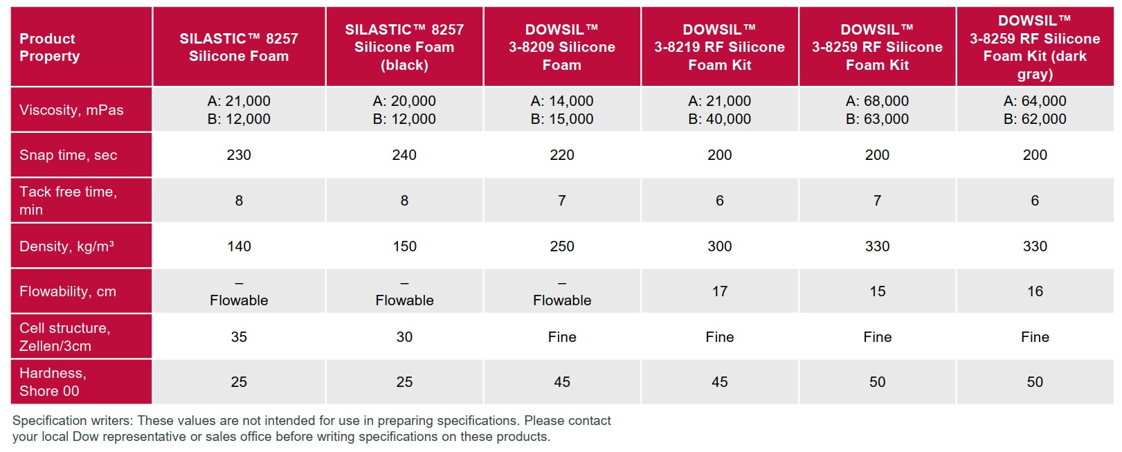 Typical properties of silicone foams
