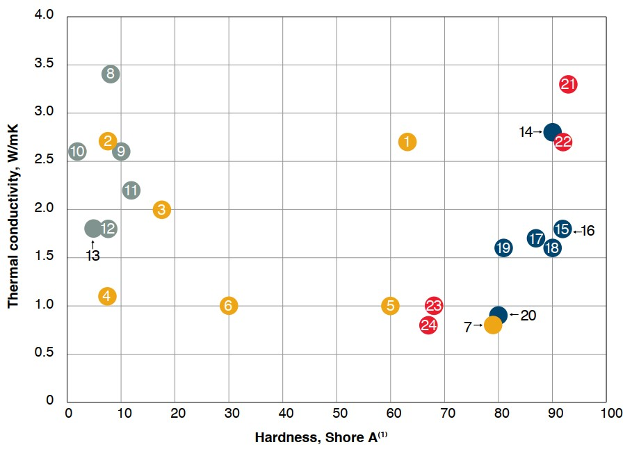 Dow_thermal conductivity vs hardness