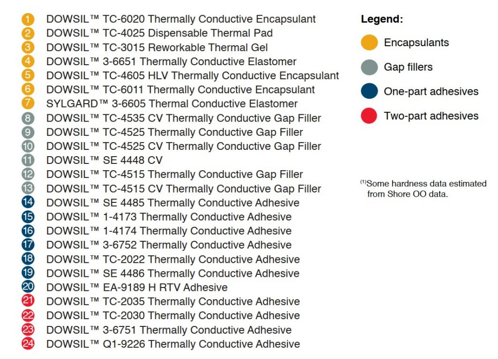Dow_thermal conductivity vs hardness legend