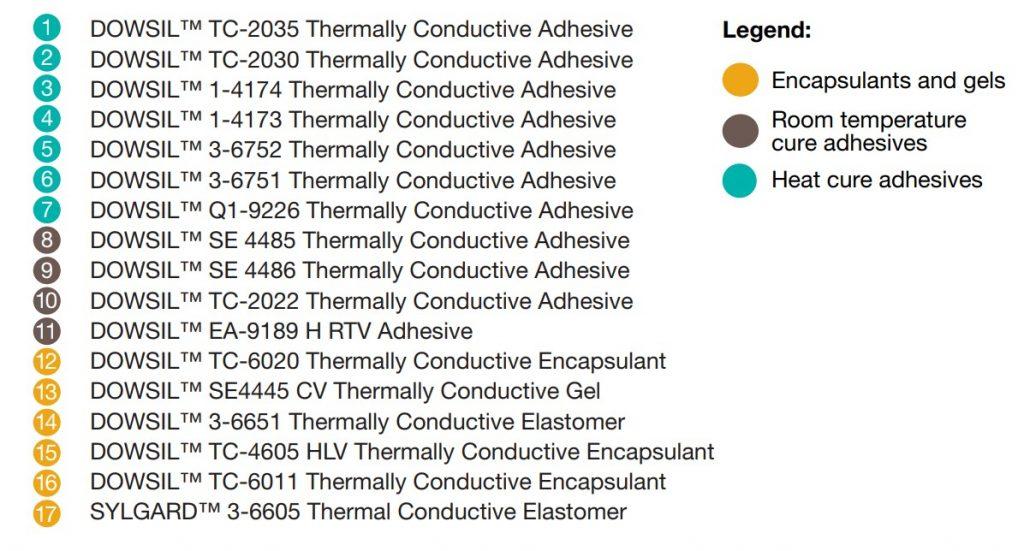 Dow_thermal conductivity vs viscosity_legend