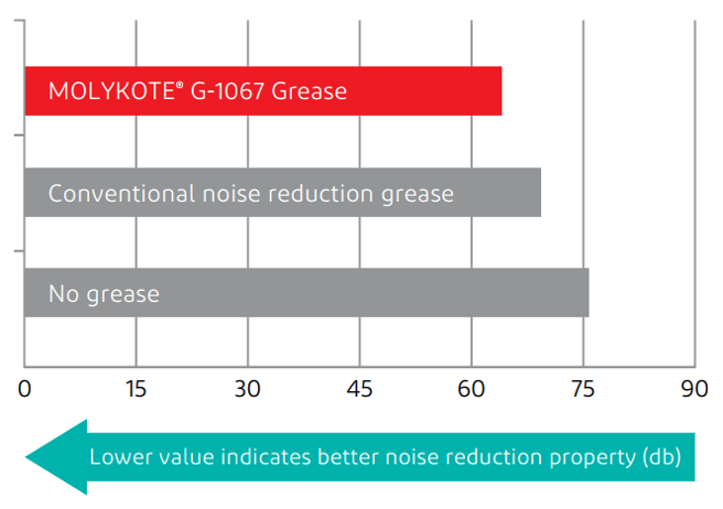 Noise reduction Molykote