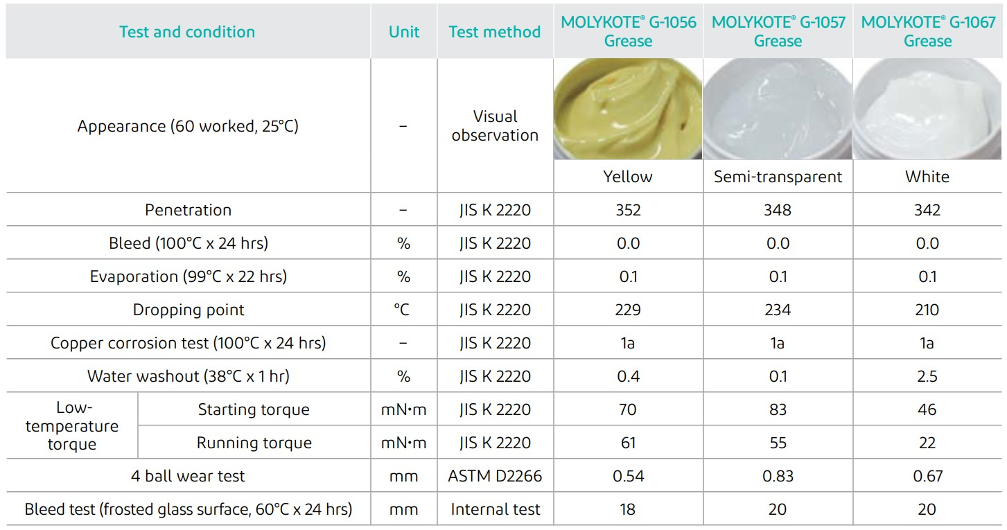 Typical properties MOLYKOTE® G-1056, G-1057 and G-1067 Greases