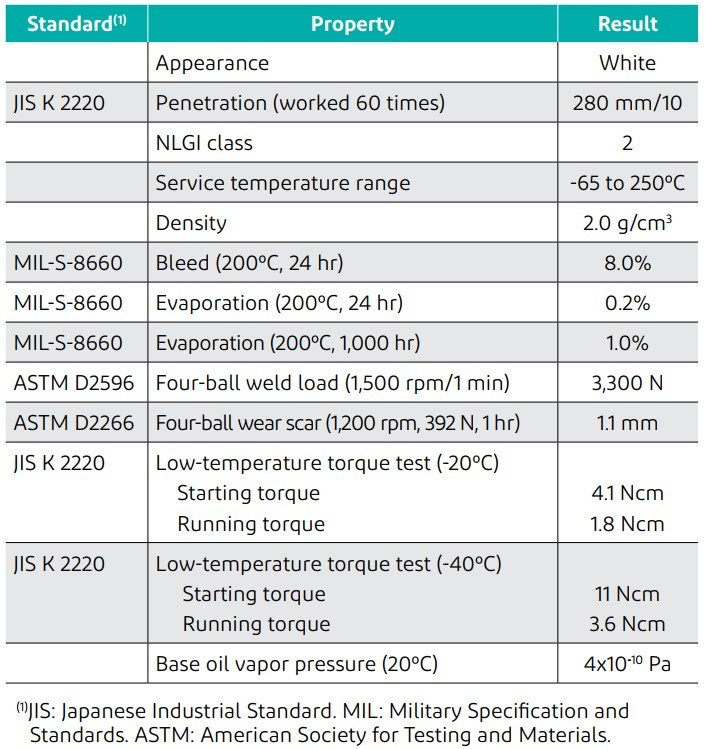 Typical properties of MOLYKOTE® HP-300 Grease
